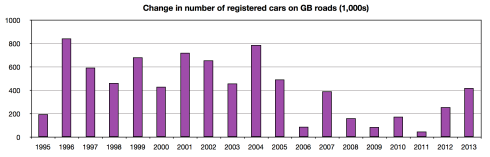 Change in number of registered cars on GB roads