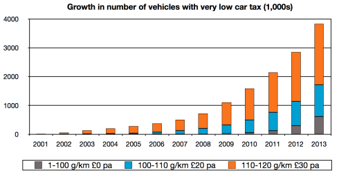 Growth in number of vehicles with very low car tax