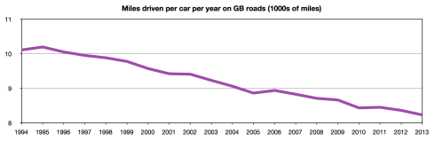 Miles driven per car per year on GB roads