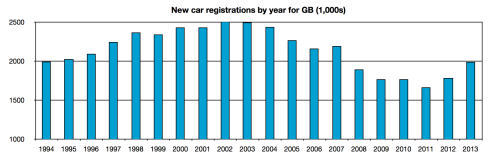 New car registrations by year for GB