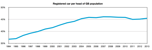 registered cars per head of GB population