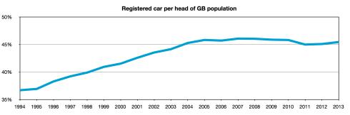 registered cars per head of GB population
